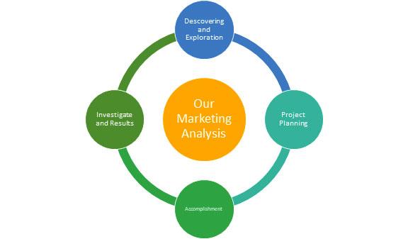 Marketing Agency Analysis