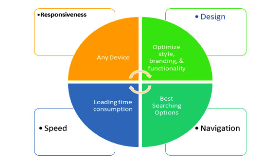 web design and development key factor