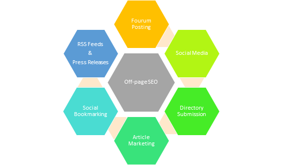 Off-page SEO services