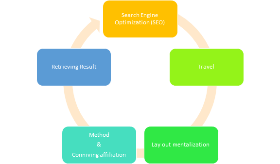 SEO process of Search Engine